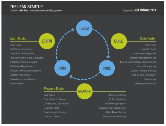 Lean Startup - Customer Development + Agile Development